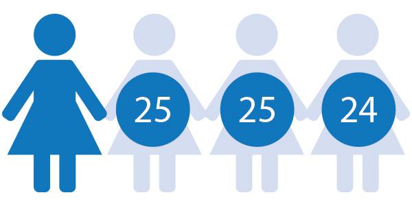 Graphic with one of seventy-five women highlighted